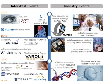 interwest healthcare Interwest healthcare partners 3 likes nterwest healthcare partners (iwhp) provides venture capital to stage-independent companies with groundbreaking.
